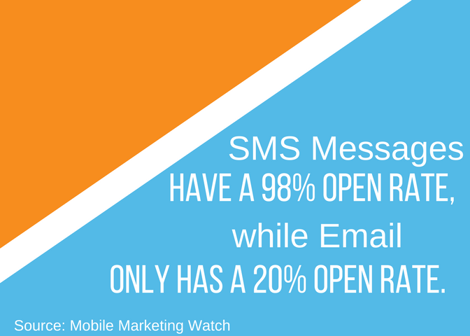 Email, SMS The Better Choice